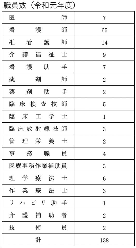 職員数(令和元年度)